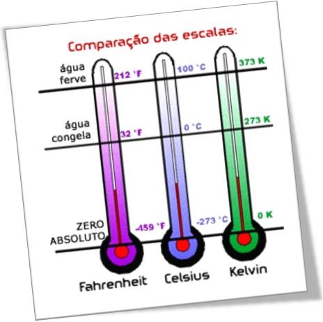 temperatura, comparação das escalas fahrenheit, celsius e kelvin, fervura e congelamento da água