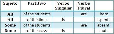 bizus macetes dicas de inglês concordância verbal gramática verbos