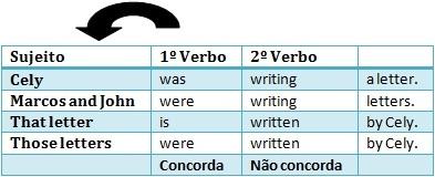 gramática dicas de inglês concordância verbal verbos