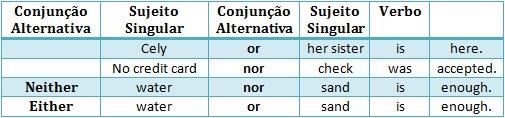 dicas de inglês gramática de língua inglesa concordância verbal