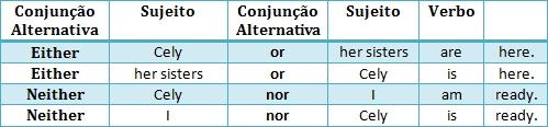 dicas de inglês gramática macetes bizus concordância verbal vestibular concursos